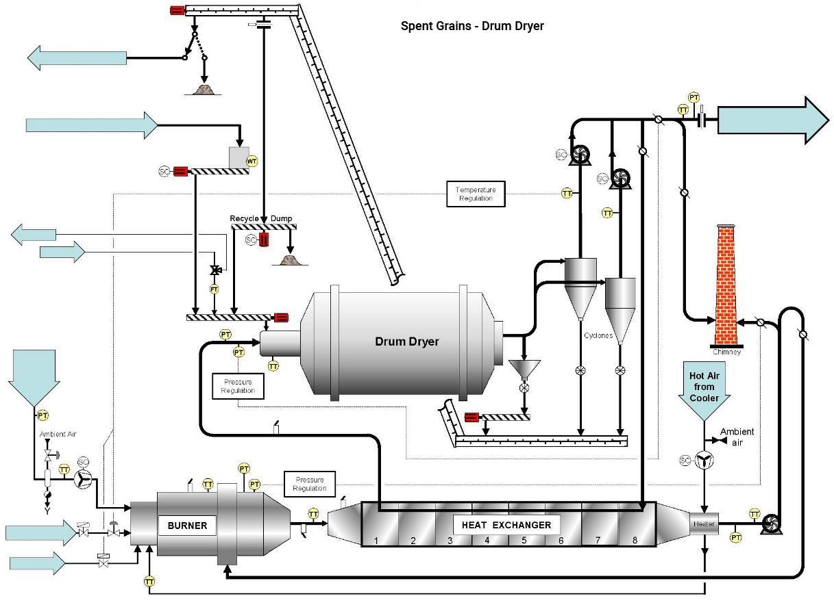 process automation systems